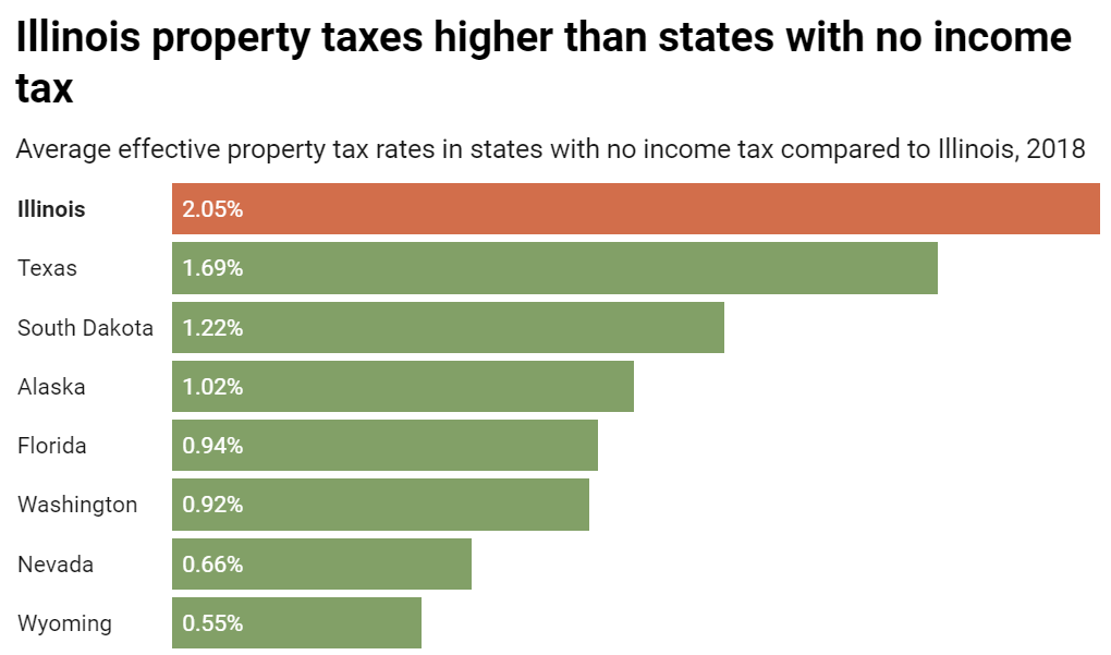 chart of illinois property tax rates compared to other states